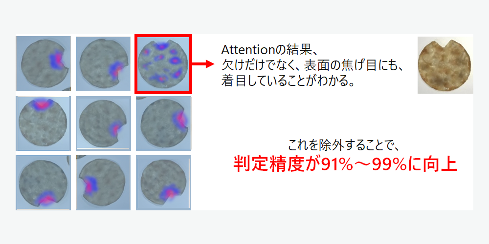 Attention機構適用技術